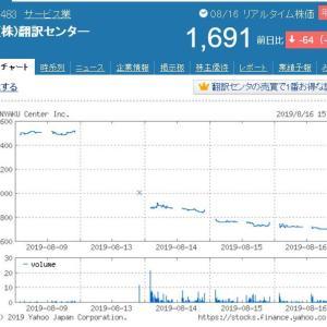 翻訳センター(2483)の株価が急落