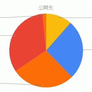 【分析】#バラード選手権の応募結果を分析してみた!