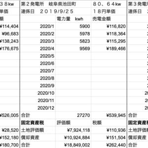 【太陽光】固定資産税支払い完了!と4月の発電量!!!
