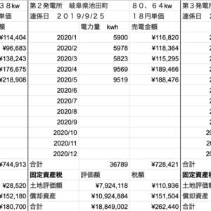 【太陽光】5月発電量定点観測!!
