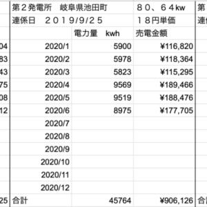 【太陽光】売電収入定点観測!