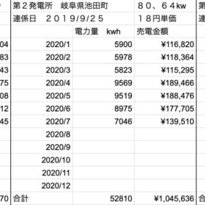 【太陽光】発電量定点観測!!