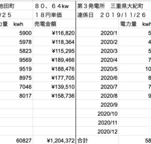 【太陽光】8月の発電量定点観測!!