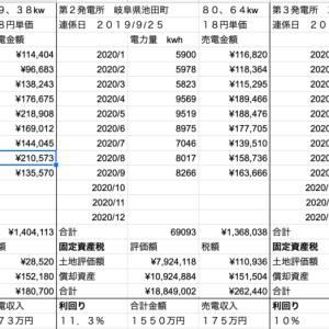 【太陽光】9月分発電量定点観測!!