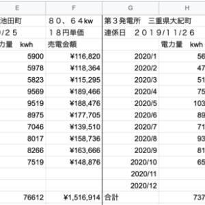 【太陽光】10月分発電量定点観測