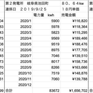 【太陽光】11月分発電量定点観測!