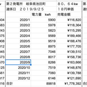 【太陽光】12月分発電量定点観測!!