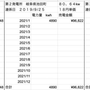 【太陽光】1月の売電収入定点観測!
