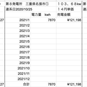 【太陽光】2月の売電収入定点観測!