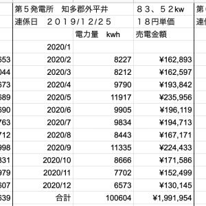 【太陽光】4月分売電収入定点観測!!
