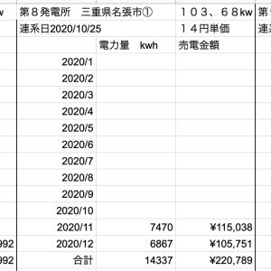 【太陽光】5月分売電収入定点観測!!