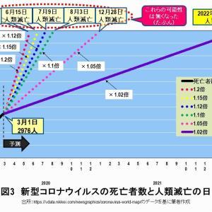 【コロナ日報】日本、死亡66(+1)、感染者2605(+ 169)、重症65、回復975 29日22時