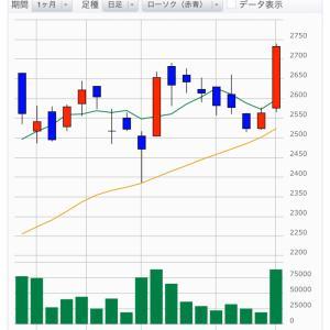 本日の株総資産