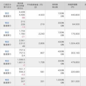元本-199万円