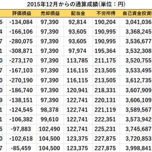 長瀬産業、HCMリート、iS 米国債ETFの購入と先週比の資産推移(2020/1/10現在)
