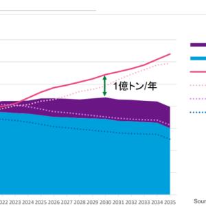 千代田化工建設(6366)の見通し、業績について(LNG需要は今後も高まる)