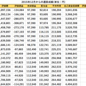 Jリート(8963)の購入と先週比の資産推移(2020/2/7現在)