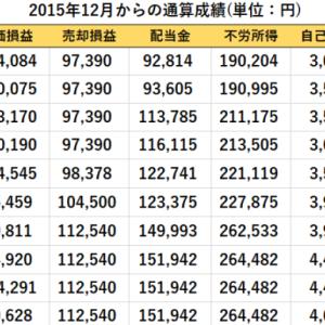 先週比の資産推移(2020/2/14現在)