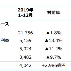 日本たばこ産業(2914/JT)の2019年度実績および2020年度業績見込み