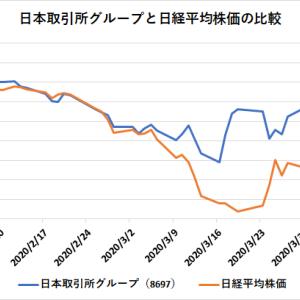 暴落相場で強い銘柄:日本取引所グループ(8697)