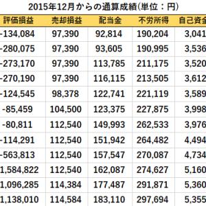 HCM(3455)から分配金の入金と先週比の資産推移(2020/4/24現在)