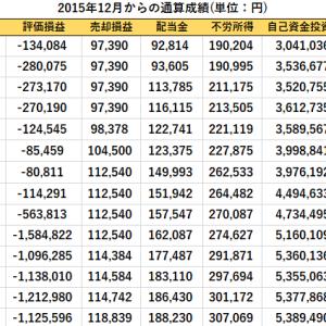 売買記録と先週比の資産推移(2020/5/8現在)