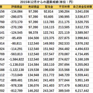 配当金の入金と短期売買、先週比の資産推移(2020/8/21現在)
