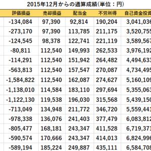 配当金の入金と短期売買、先週比の資産推移(2020/8/28現在)