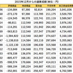 配当金の入金と短期売買、先週比の資産推移(2020/9/4現在)