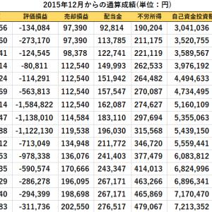 配当金の入金と短期売買、先週比の資産推移(2020/9/25現在)