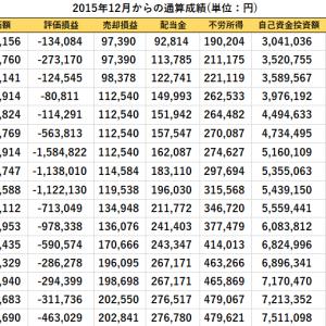イオン(8267)よりキャッシュバックと分配金入金、短期売買、先週比の資産推移(2020/10/16現在)