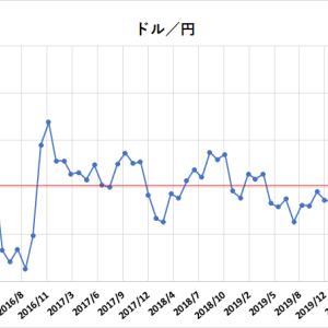 円高は外国株を安く買うチャンス。過去5年間のドル/円の平均は?