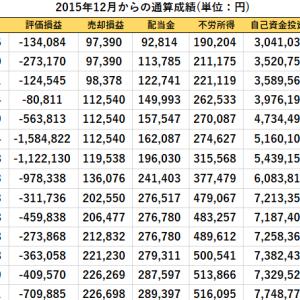 イオンFSより配当金と短期売買、先週比の資産推移(2020/10/30現在)