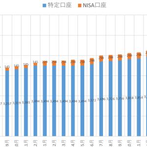 海外ETF(VT)積立投資の実績公開:2020年6月末時点の積立状況(損益は約+41万円)