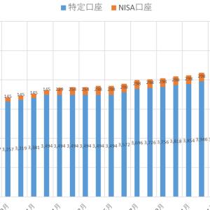 海外ETF(VT)積立投資の実績公開:2020年7月末時点の積立状況(損益は約+169万円)