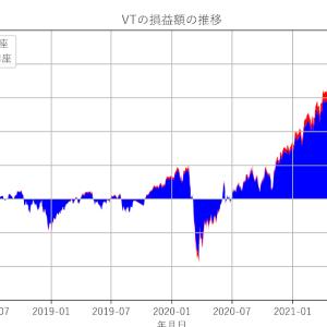本家VT積立投資の実績公開:2021年9月末時点の積立状況(損益は約+1,854万円)