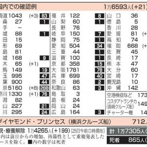 日本+21人(東京8、福岡6、北海道3 etc) [5/25 月]