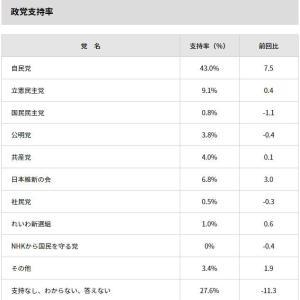 ANN世論調査 6月最新政党支持率 「NHKから国民を守る党」の支持率www