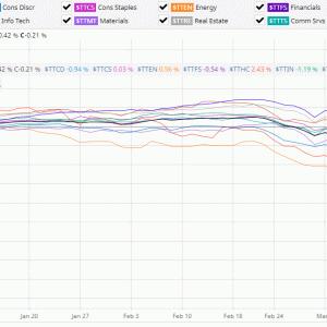 セクター別の下落率から今後のカナダ株投資の方針を考えてみた