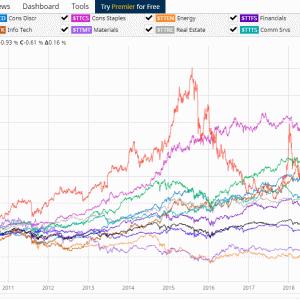 カナダ株式を時価総額比率で持つことの難しさを感じる
