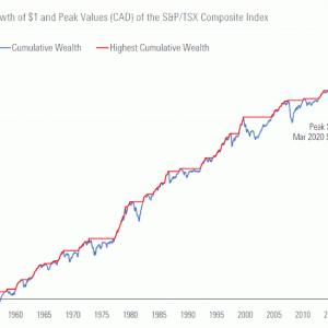 カナダ株の今回の下落は違うのかな?同じなのかな?(2020年4月配信記事より)