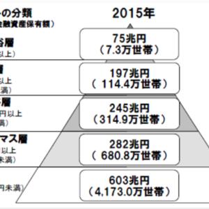 【アッパーマス層】金融資産3,000万円の高み