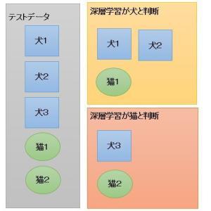 【第5回】クラシフィケーション/分類問題の精度比較を全力で、のんびり、丁寧に【再現率・適合率・F値】