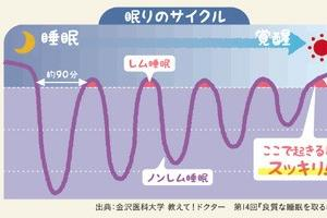 老けないブログ【173】睡眠と体温リズム