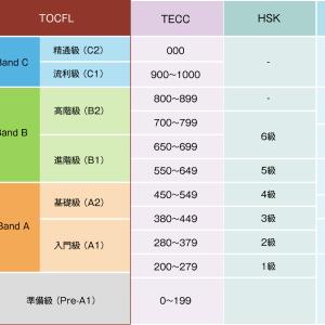 台湾の学校に留学・進学したい!TOCFLとHSK、受けるならどちらがおすすめ?