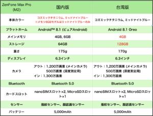 【Zenfon Max Pro(M2)】2台目に最適!!電池持ちモンスター級のコスパ最強スマホを買おう!【ASUS】