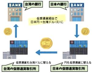 台湾でお金(現地通貨)を下ろす方法4選【留学/ワーホリ向け】