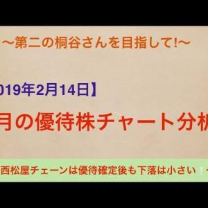 【オススメ】【2月優待株】西松屋チェーンは優待確定後も下落は小さい❕