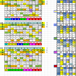 リーマン指数とコース別・ランク別表の考え方見方