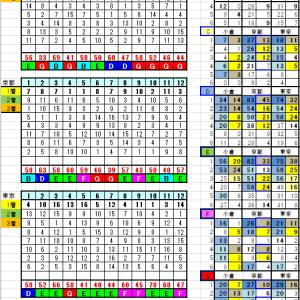 2月8日リーマン指数と開催別ランク別データー